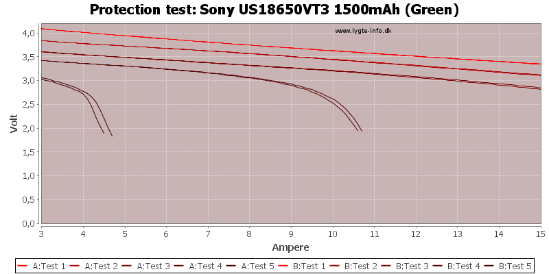Sony%20US18650VT3%201500mAh%20(Green)-TripCurrent