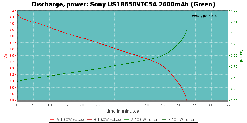 Sony%20US18650VTC5A%202600mAh%20(Green)-PowerLoadTime