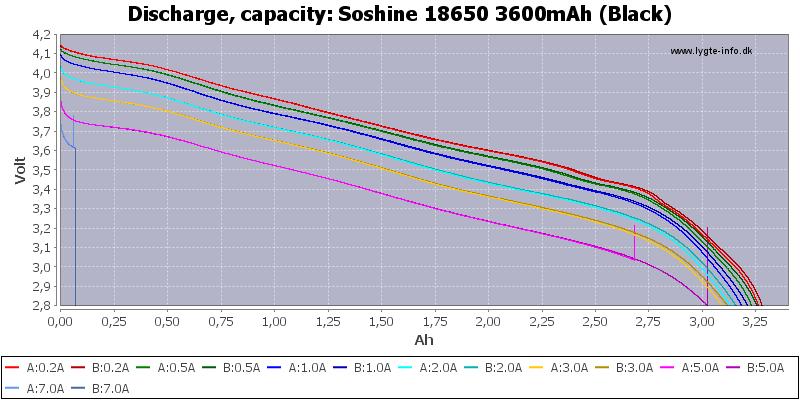 Soshine%2018650%203600mAh%20(Black)-Capacity