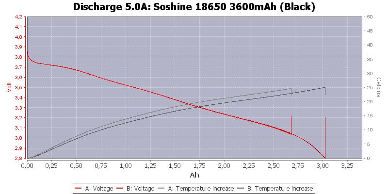 Soshine%2018650%203600mAh%20(Black)-Temp-5.0
