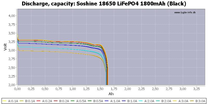 Soshine%2018650%20LiFePO4%201800mAh%20(Black)-Capacity