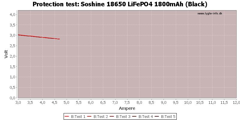 Soshine%2018650%20LiFePO4%201800mAh%20(Black)-TripCurrent