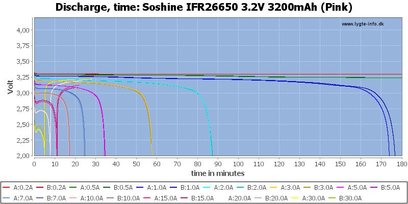 Soshine%20IFR26650%203.2V%203200mAh%20(Pink)-CapacityTime