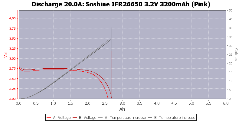 Soshine%20IFR26650%203.2V%203200mAh%20(Pink)-Temp-20.0