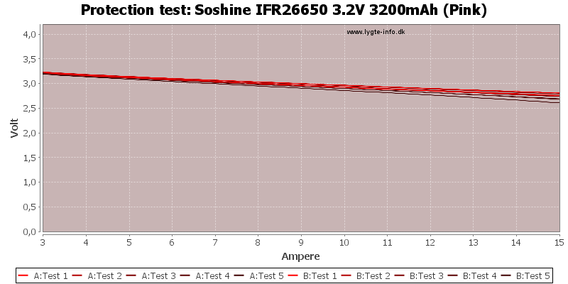 Soshine%20IFR26650%203.2V%203200mAh%20(Pink)-TripCurrent