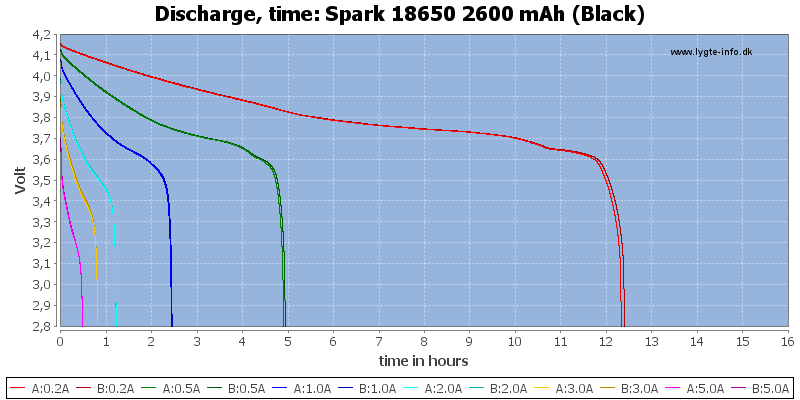 Spark%2018650%202600%20mAh%20(Black)-CapacityTimeHours