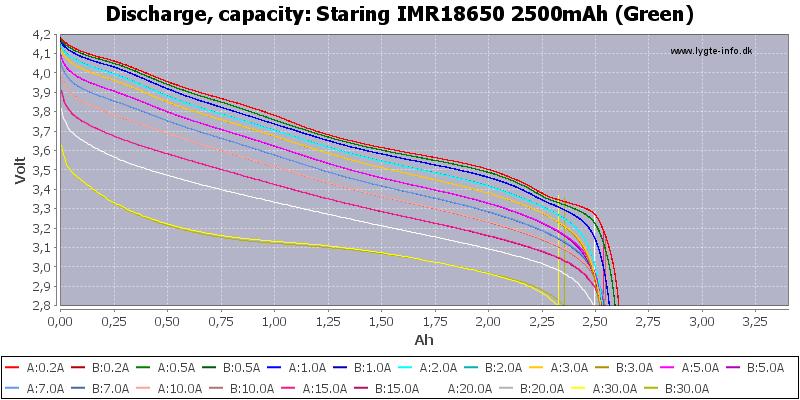Staring%20IMR18650%202500mAh%20(Green)-Capacity