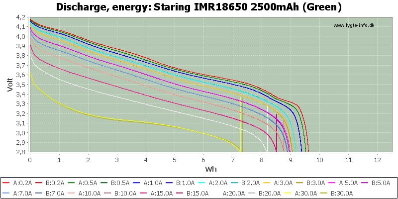 Staring%20IMR18650%202500mAh%20(Green)-Energy