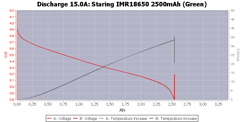 Staring%20IMR18650%202500mAh%20(Green)-Temp-15.0
