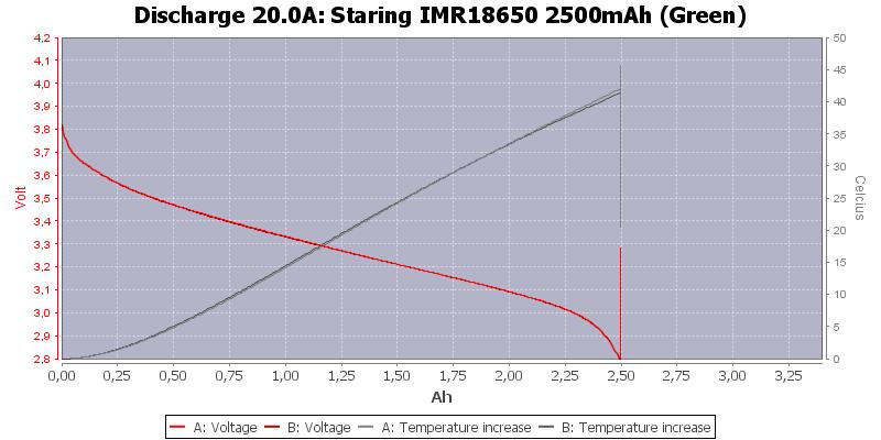 Staring%20IMR18650%202500mAh%20(Green)-Temp-20.0