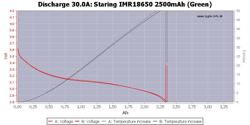 Staring%20IMR18650%202500mAh%20(Green)-Temp-30.0