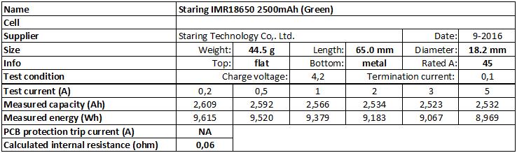 Staring%20IMR18650%202500mAh%20(Green)-info