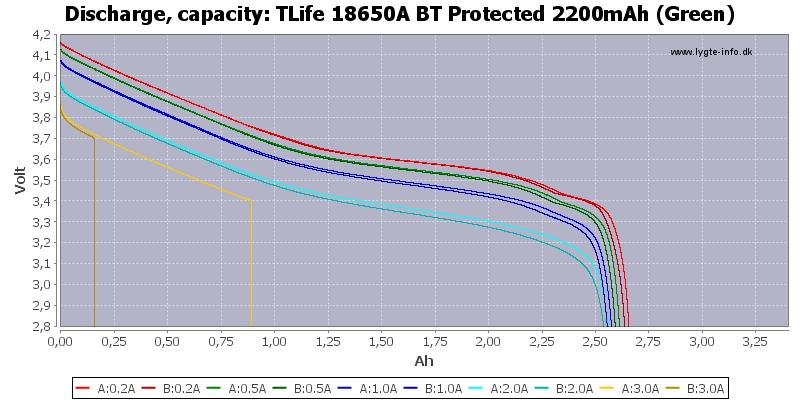 TLife%2018650A%20BT%20Protected%202200mAh%20(Green)-Capacity