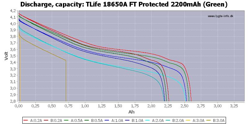 TLife%2018650A%20FT%20Protected%202200mAh%20(Green)-Capacity
