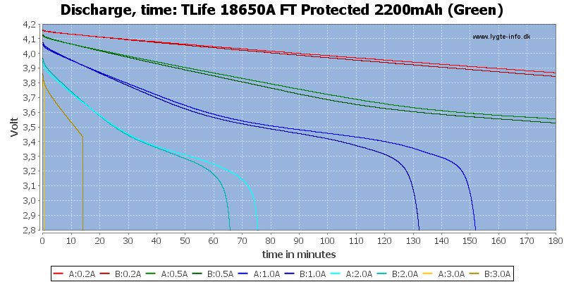 TLife%2018650A%20FT%20Protected%202200mAh%20(Green)-CapacityTime