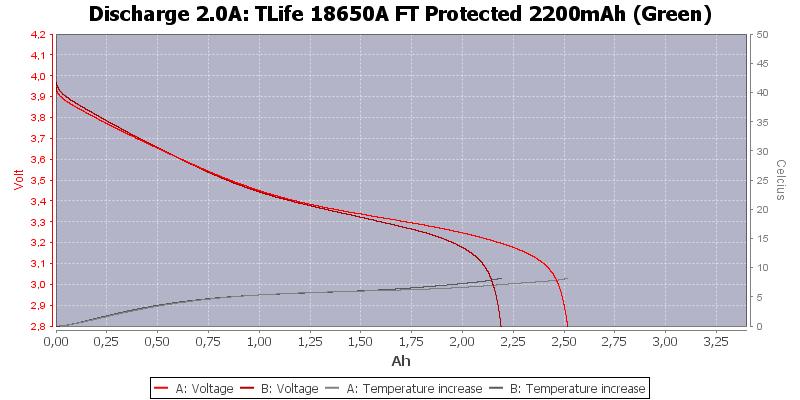 TLife%2018650A%20FT%20Protected%202200mAh%20(Green)-Temp-2.0