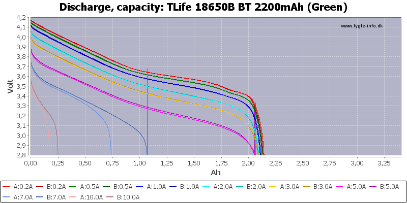 TLife%2018650B%20BT%202200mAh%20(Green)-Capacity