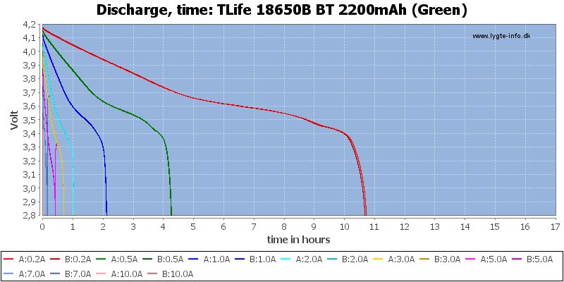 TLife%2018650B%20BT%202200mAh%20(Green)-CapacityTimeHours