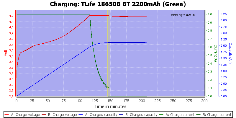 TLife%2018650B%20BT%202200mAh%20(Green)-Charge