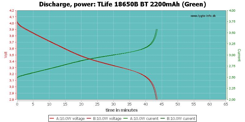 TLife%2018650B%20BT%202200mAh%20(Green)-PowerLoadTime