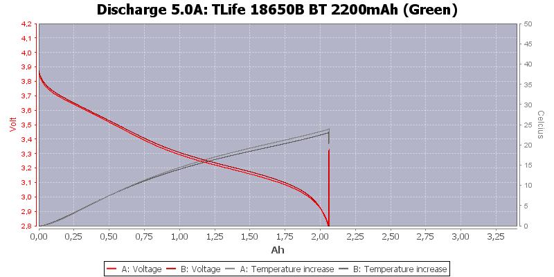 TLife%2018650B%20BT%202200mAh%20(Green)-Temp-5.0