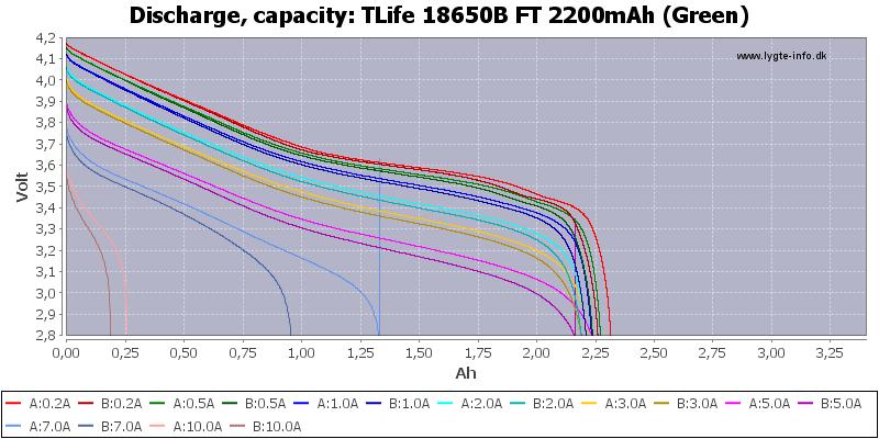 TLife%2018650B%20FT%202200mAh%20(Green)-Capacity