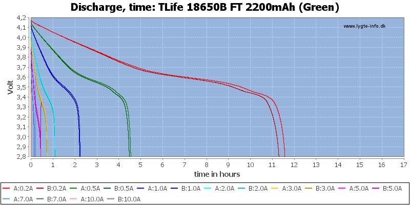 TLife%2018650B%20FT%202200mAh%20(Green)-CapacityTimeHours