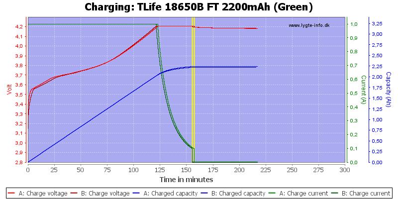 TLife%2018650B%20FT%202200mAh%20(Green)-Charge