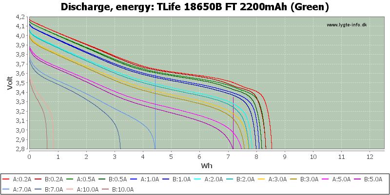 TLife%2018650B%20FT%202200mAh%20(Green)-Energy