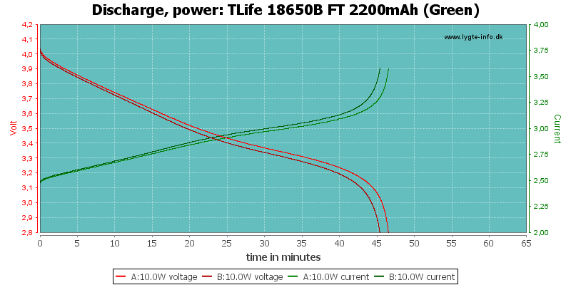 TLife%2018650B%20FT%202200mAh%20(Green)-PowerLoadTime
