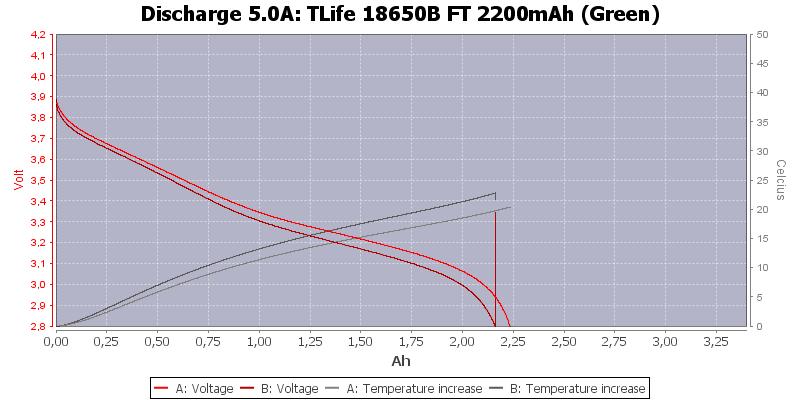 TLife%2018650B%20FT%202200mAh%20(Green)-Temp-5.0