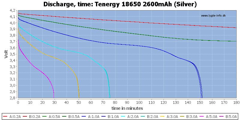 Tenergy%2018650%202600mAh%20(Silver)-CapacityTime