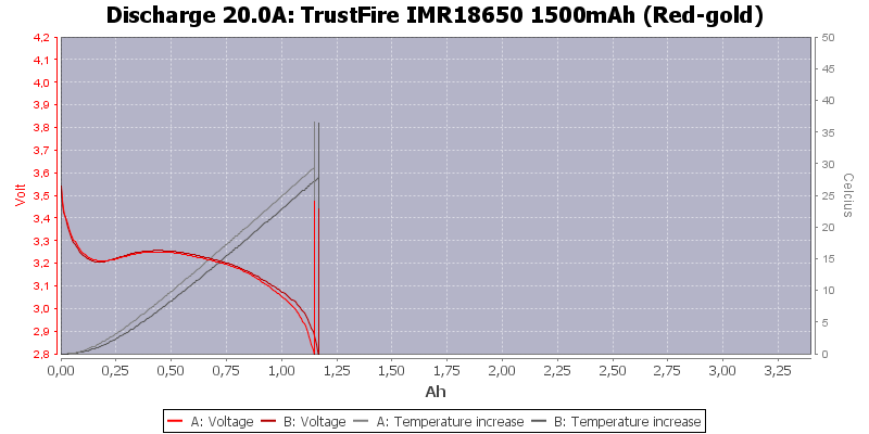 TrustFire%20IMR18650%201500mAh%20(Red-gold)-Temp-20.0
