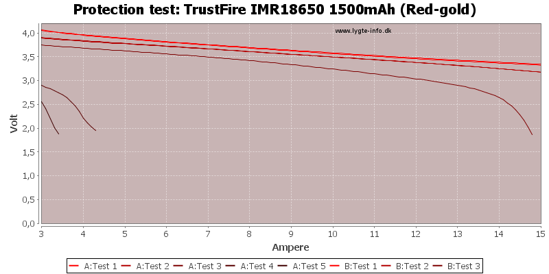 TrustFire%20IMR18650%201500mAh%20(Red-gold)-TripCurrent