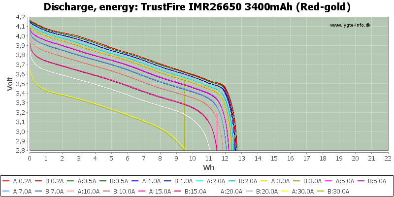 TrustFire%20IMR26650%203400mAh%20(Red-gold)-Energy