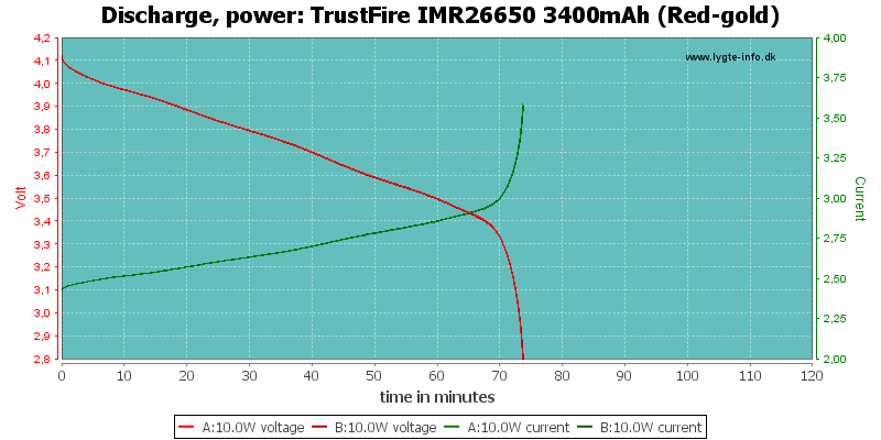 TrustFire%20IMR26650%203400mAh%20(Red-gold)-PowerLoadTime
