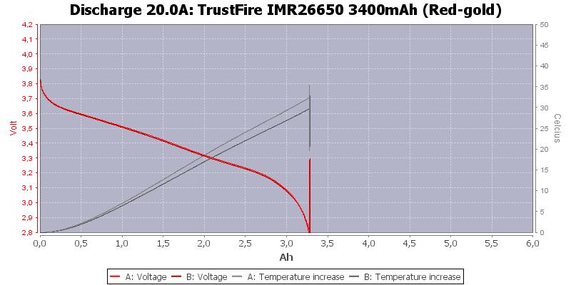 TrustFire%20IMR26650%203400mAh%20(Red-gold)-Temp-20.0