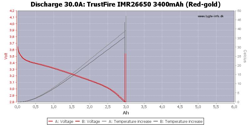 TrustFire%20IMR26650%203400mAh%20(Red-gold)-Temp-30.0