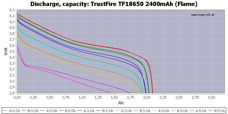 TrustFire%20TF18650%202400mAh%20(Flame)-Capacity