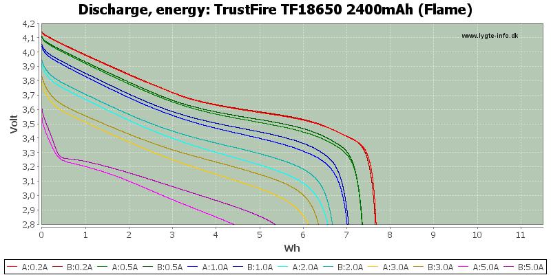 TrustFire%20TF18650%202400mAh%20(Flame)-Energy