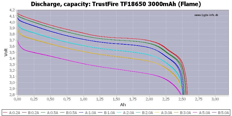 TrustFire%20TF18650%203000mAh%20(Flame)-Capacity