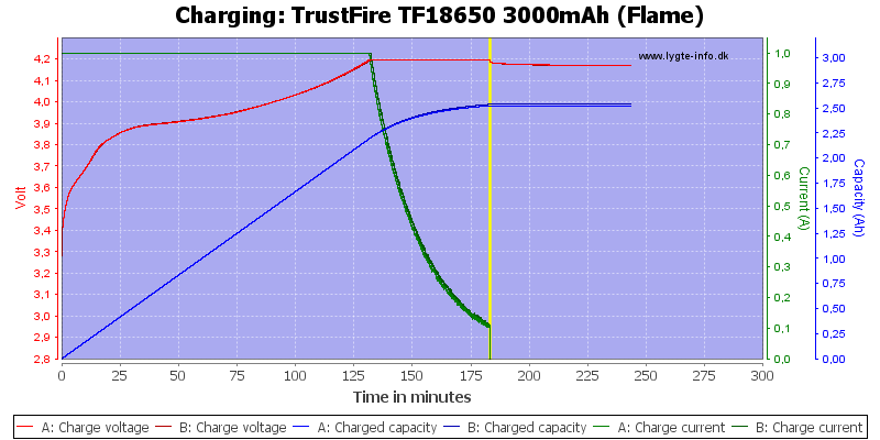 TrustFire%20TF18650%203000mAh%20(Flame)-Charge