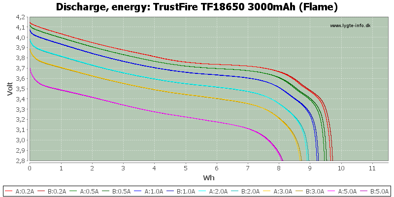TrustFire%20TF18650%203000mAh%20(Flame)-Energy