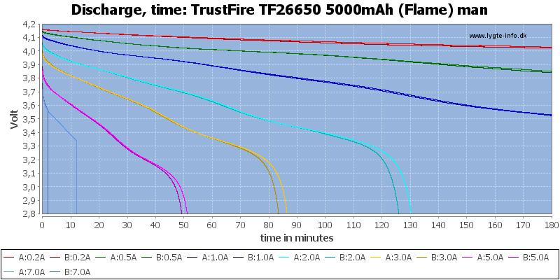 TrustFire%20TF26650%205000mAh%20(Flame)%20man-CapacityTime