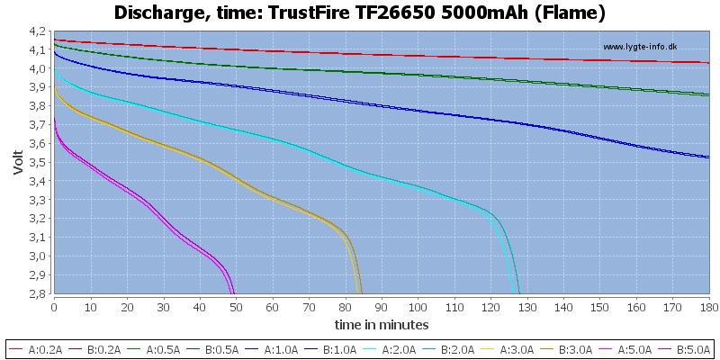 TrustFire%20TF26650%205000mAh%20(Flame)-CapacityTime