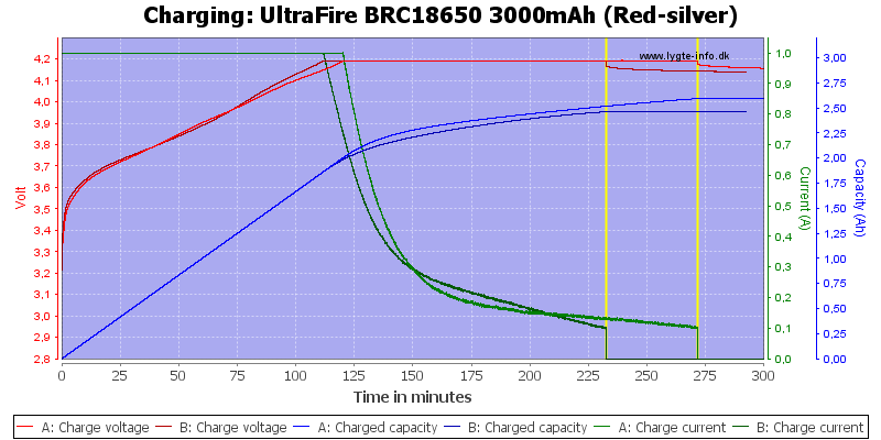 UltraFire%20BRC18650%203000mAh%20(Red-silver)-Charge
