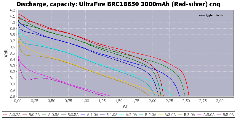 UltraFire%20BRC18650%203000mAh%20(Red-silver)%20cnq-Capacity