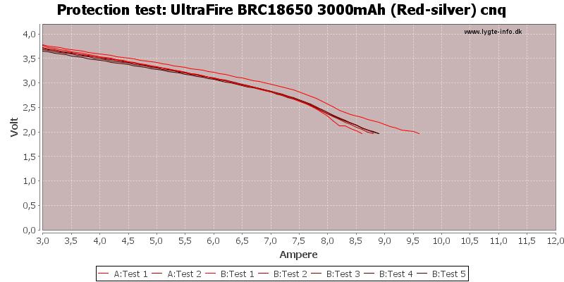 UltraFire%20BRC18650%203000mAh%20(Red-silver)%20cnq-TripCurrent
