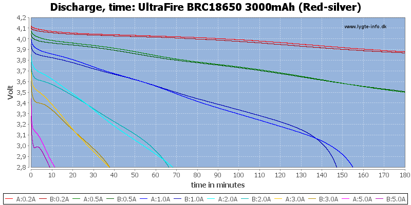 UltraFire%20BRC18650%203000mAh%20(Red-silver)-CapacityTime