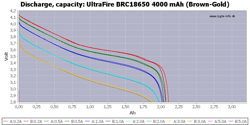 UltraFire%20BRC18650%204000%20mAh%20(Brown-Gold)-Capacity